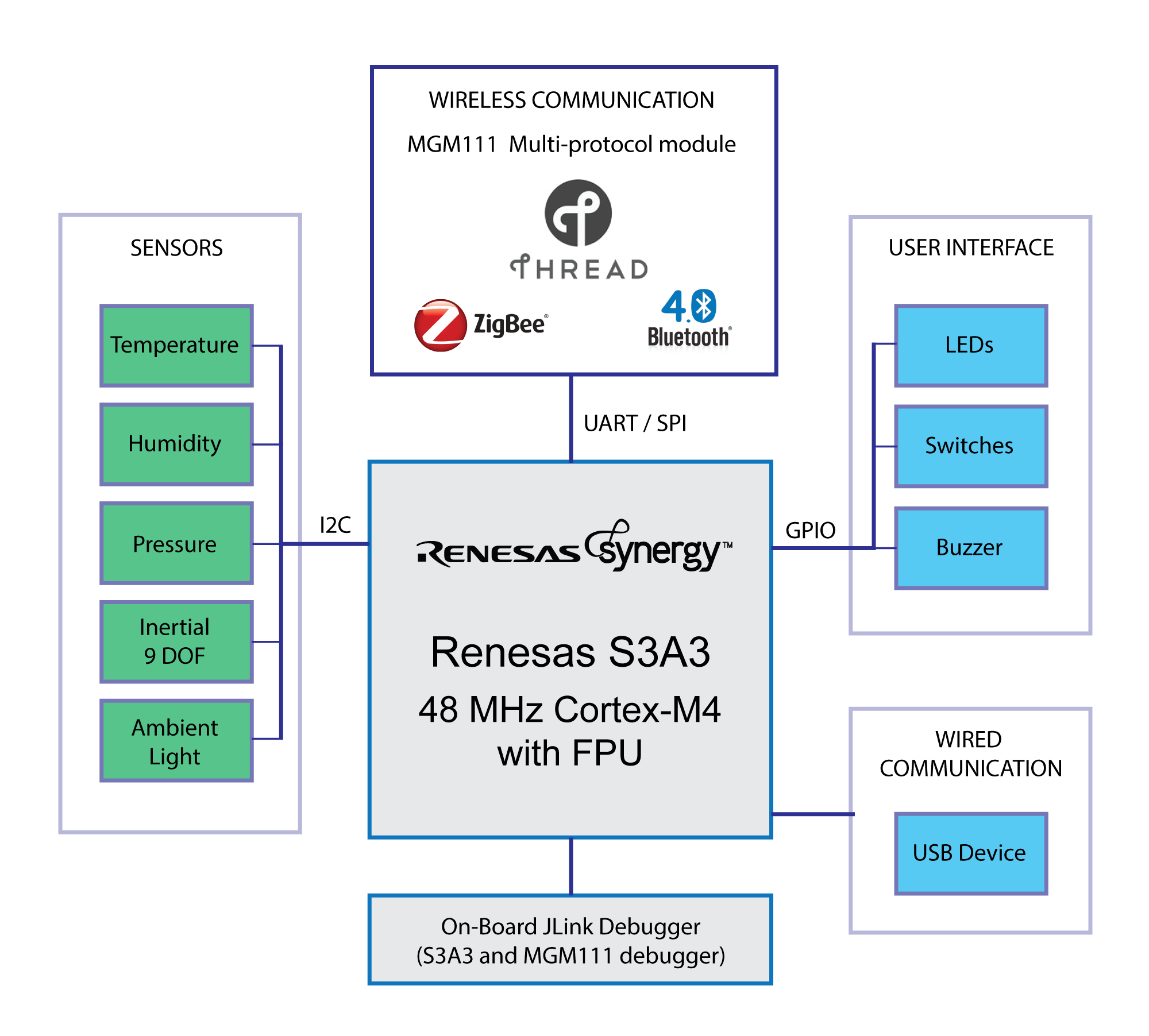 Reloc Join The Internet Of Things Revolution Today Aris Edge Block Diagram Iphone 4 Images
